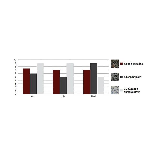 Scotch-Brite™ 048011-25604 EXL Unitized Block, 25 in L x 12-1/2 in W, 1/2 in THK Overall, Aluminum Oxide Abrasive