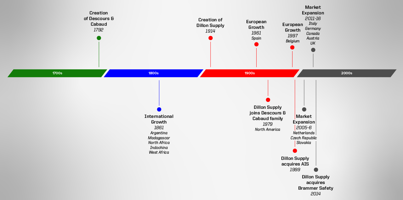 Timeline of Dillon Supply and Descours and Cabaud